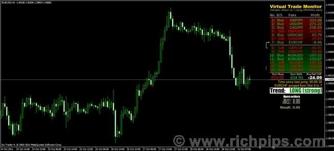 Indicator forex free дирхам рубль курс