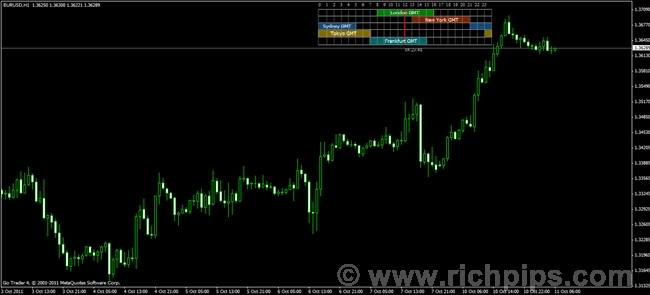 Market time forex indicator